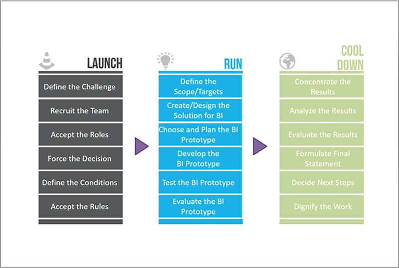 Business Intelligence für Microsoft Dynamics 365 für unseren Kunden PROVARIA