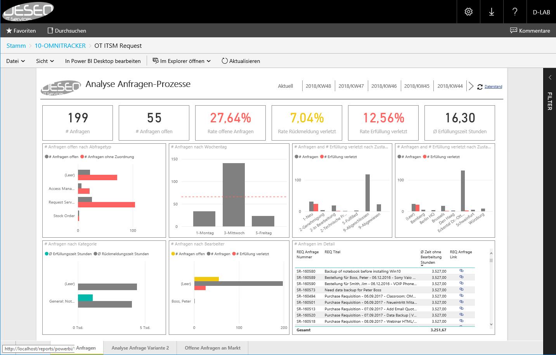 Dashboard für BI Analyse und Anfragen-Prozesse